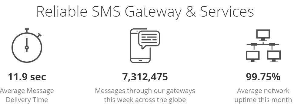 Reliable Text Message Gateway Statistics