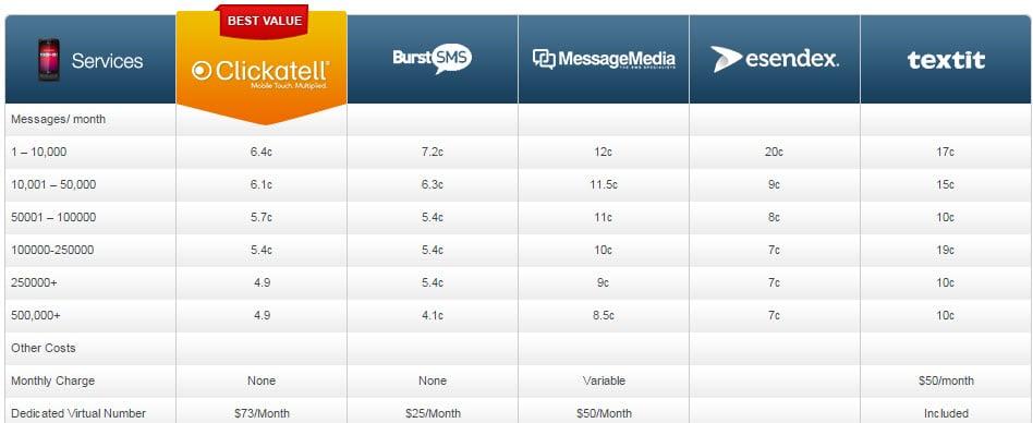 Premuim Business SMS Table