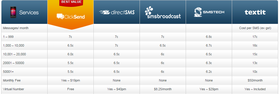 SMS Marketing Charges