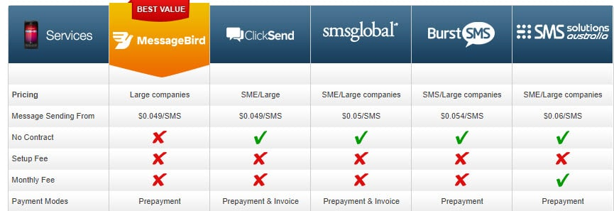 SMS Gateway Business Price
