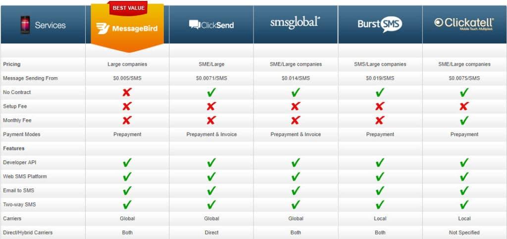 SMS Gateway USA Service Comparison