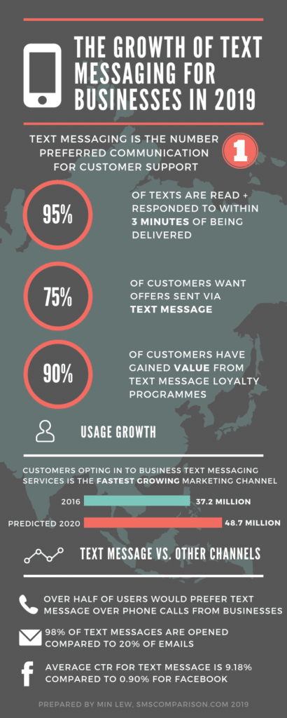 Bulk SMS For Business Infographic