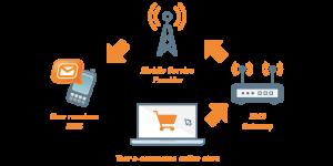 SMS API Integration