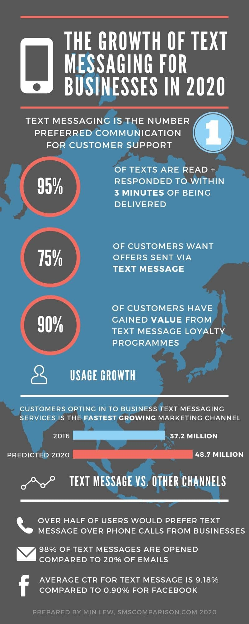 Text Messaging Statistics USA 2020