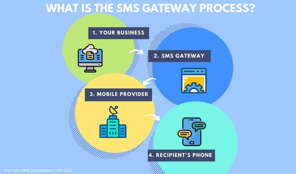 The 4 step sms gateway process