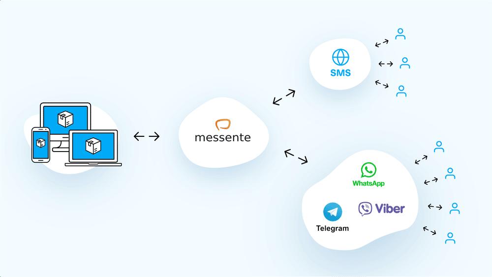 omni-channel-messaging-graph-messente