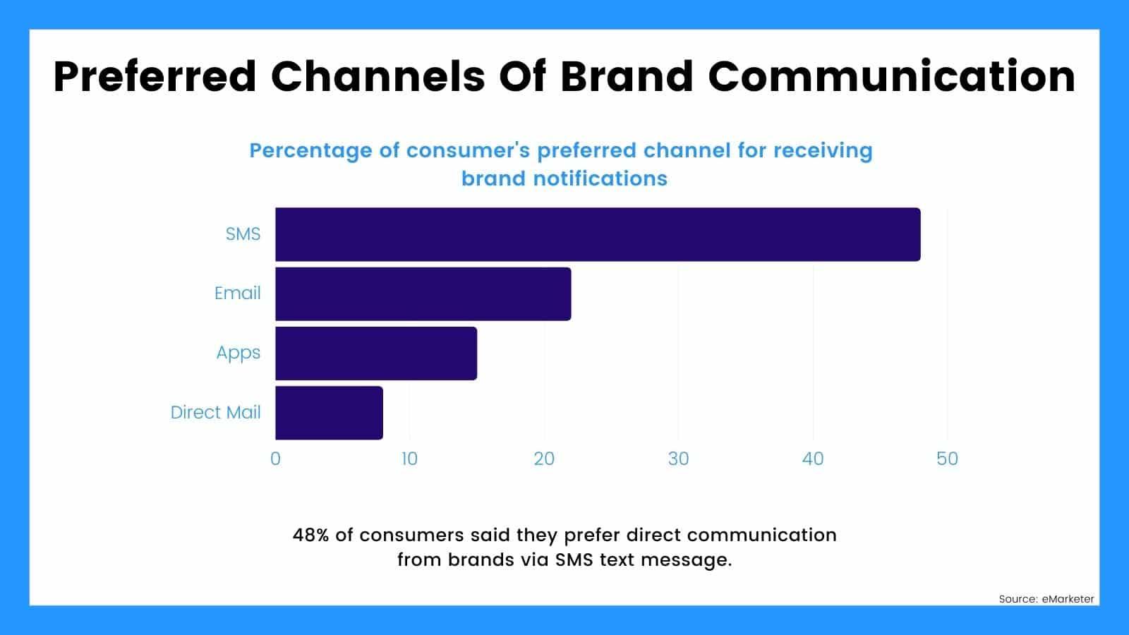 Preferred SMS Marketing Channels