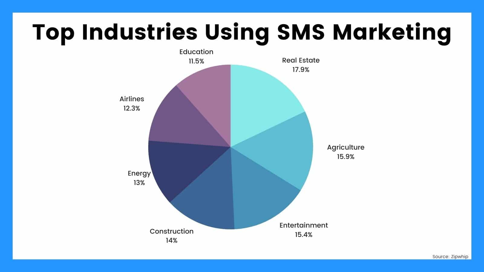 top-industries-using-sms-marketing-percentages