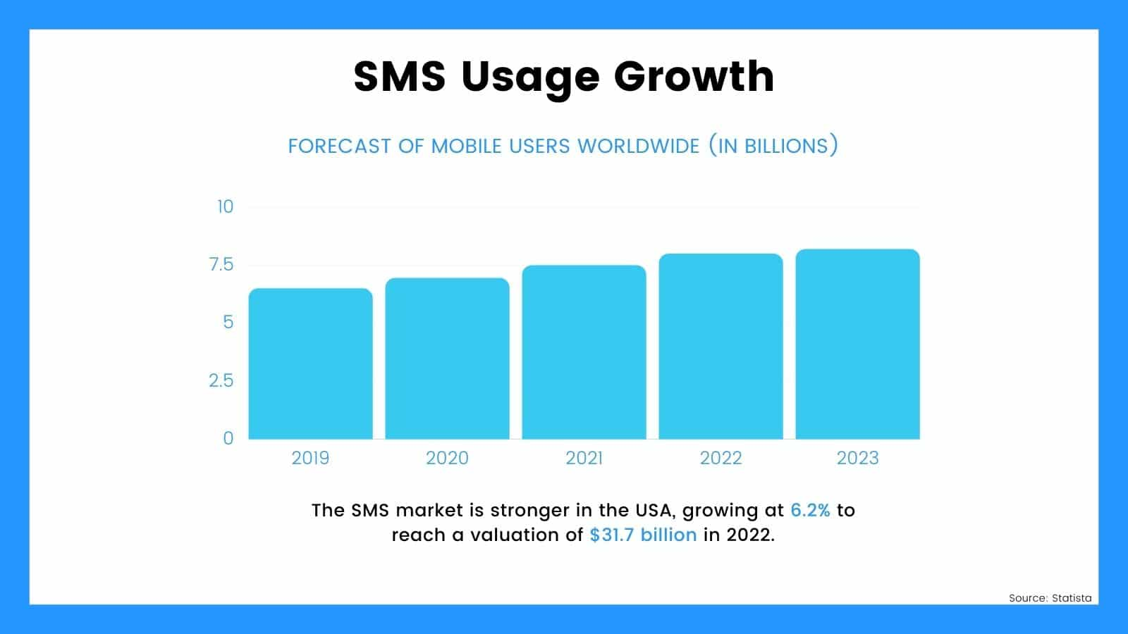 SMS Usage growth 2019-2023