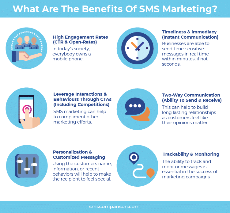 top-6-benefits-sms-marketing-listed-and-explained