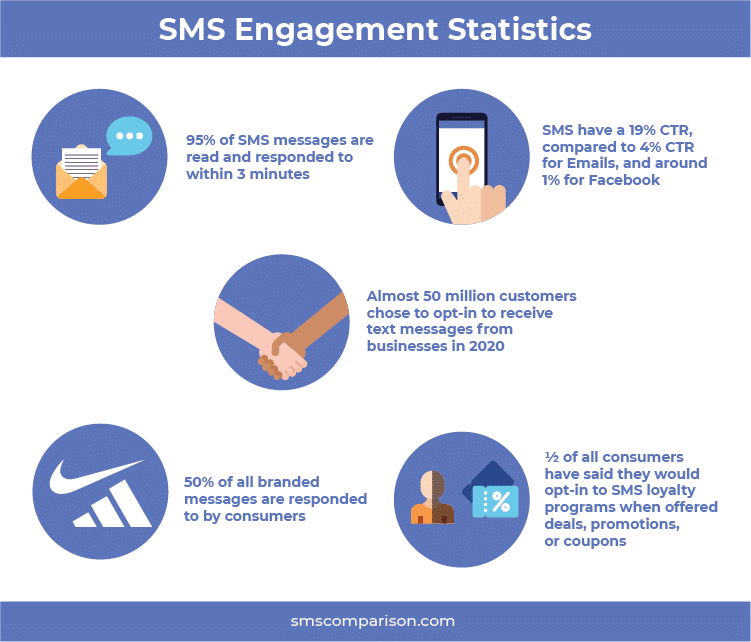 5 SMS marketing engagement statistics inforgraphic