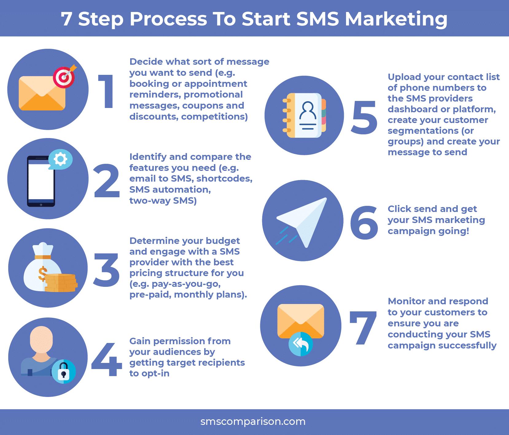 7-steps-to-start-bulk-sms-marketing